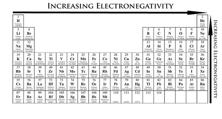 Electronic structure and periodicity elements and the periodic table periodic table showing electronegativity trend b ionization energy trends ionization energy is the energy required to remove an electron from a neutral urtaz Images