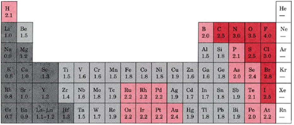 Electronic structure and periodicity elements and the periodic table periodic table of electronegativity values electronegativity measures an atoms tendency to attract and form bonds with electrons this property exists due urtaz Choice Image