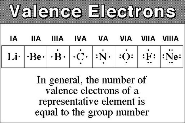 Electronic Structure And Periodicity Elements And The Periodic Table