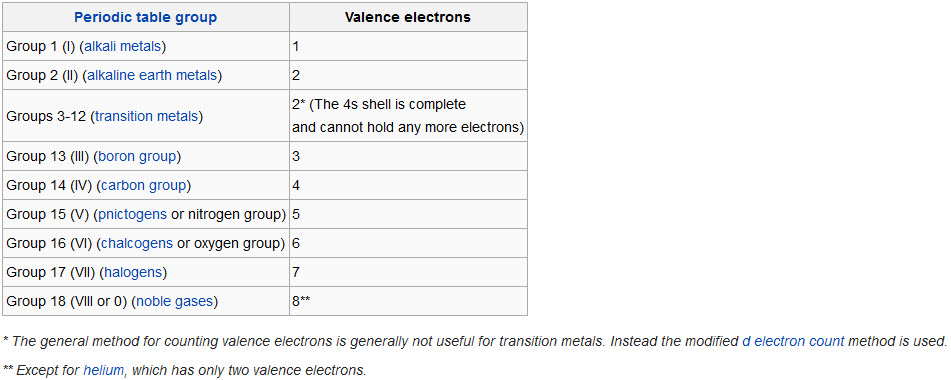Electronic structure and periodicity elements and the periodic table valence electron configuration and the periodic table representative elements urtaz Gallery