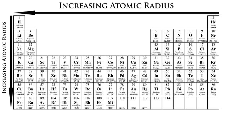 Electronic structure and periodicity elements and the periodic table periodic table showing atomic radius trend e melting point trends the melting points is the amount of energy required to break a bonds to change the urtaz Choice Image