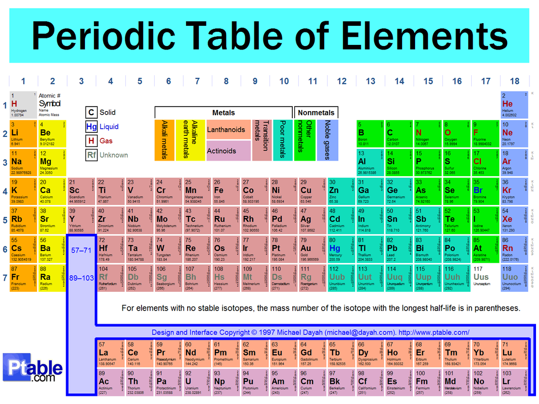 Elements and the periodic table elements and the periodic table groups and periods of the periodic table gamestrikefo Gallery